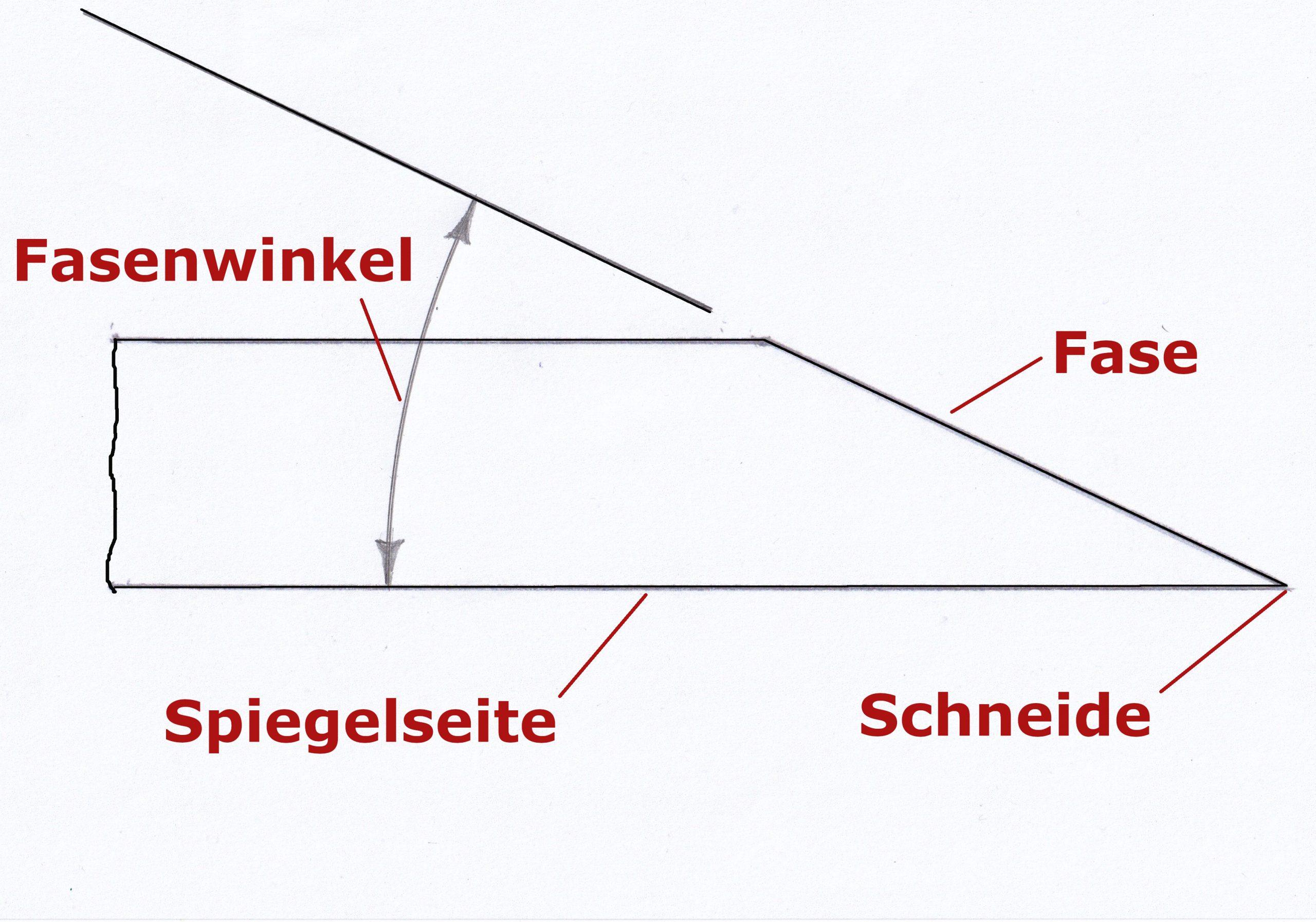 Bezeichnungen Schneidengeometrie in Zeichnung